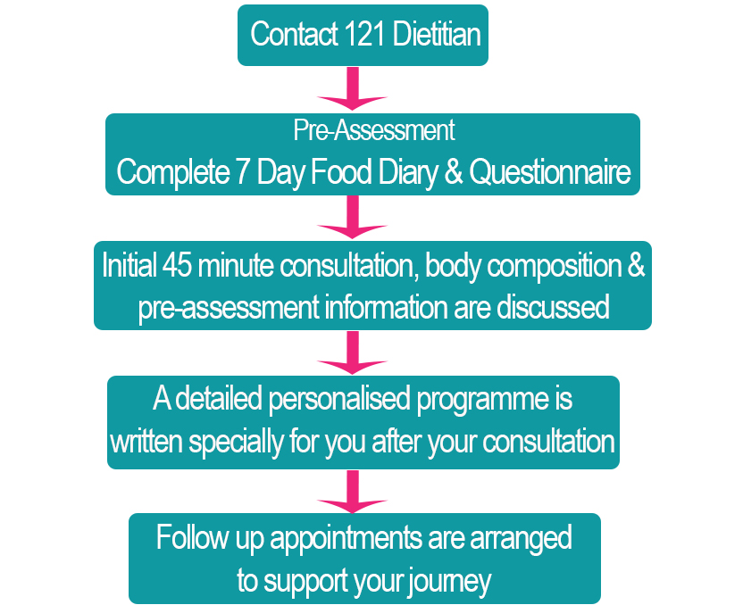 How 121 Dietitian Works